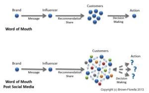 Social Media Influencer Outreach