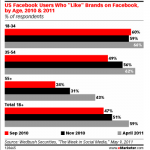 Don't Think Your Customer Is On Facebook? Think Again.