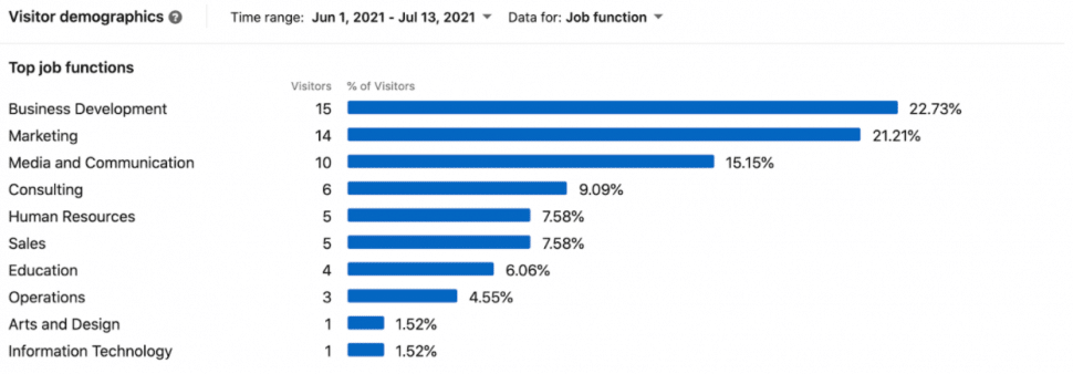 Bar chart showing visitor demographics for a LinkedIn Page as part of social media reporting.